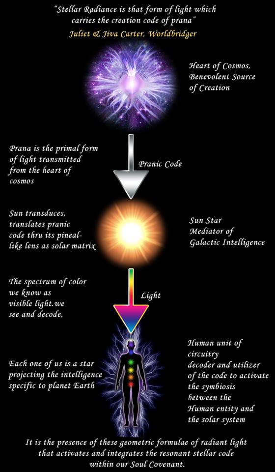 Stellar Radiance Diagram by Achemyst Mystique